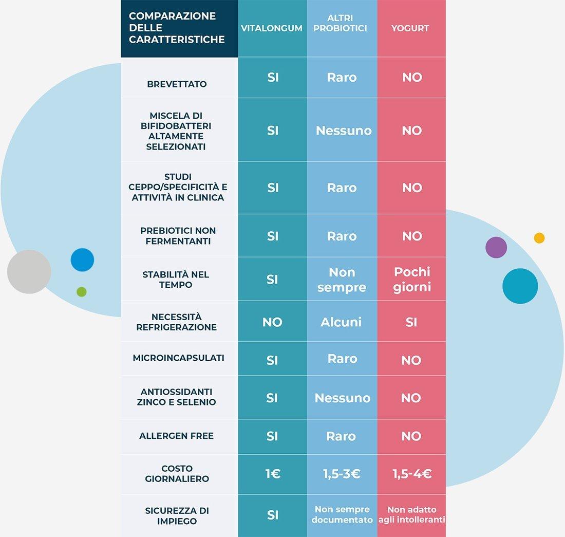 Neobilive vs altri probiotici